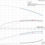 Grundfos CRT 8-16 A-P-A-E-AUUE 3x400V Многостъпална помпа от титан  🔴 Доставка по заявка - product-detail.pumpcurve