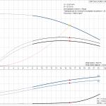 Grundfos CRT 16-2 A-P-A-E-AUUE 3x400V Многостъпална помпа от титан  🔴 Доставка по заявка - product-detail.pumpcurve