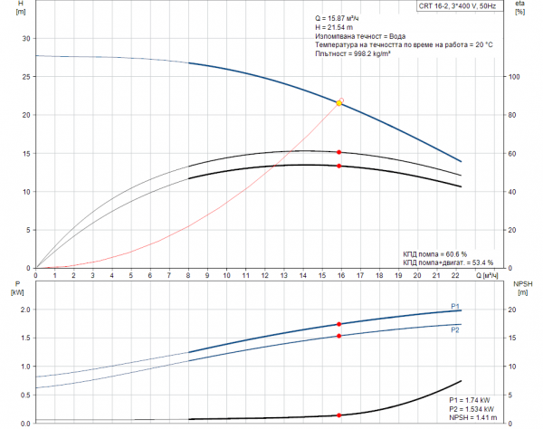 Grundfos CRT 16-2 A-P-A-E-AUUE 3x400V Многостъпална помпа от титан  🔴 Доставка по заявка