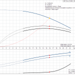 Grundfos CRT 16-4 A-P-A-E-AUUE 3x400V Многостъпална помпа от титан  🔴 Доставка по заявка - product-detail.pumpcurve