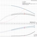 Grundfos CRT 16-8 A-P-A-E-AUUE 3x400V Многостъпална помпа от титан  🔴 Доставка по заявка - product-detail.pumpcurve