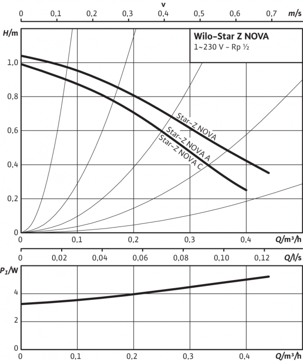 Циркулационна помпа Wilo STAR-Z Nova 🟢 В наличност