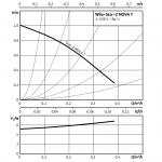 Циркулационна помпа Wilo STAR-Z Nova T  🟢 В наличност - wilo254733_5