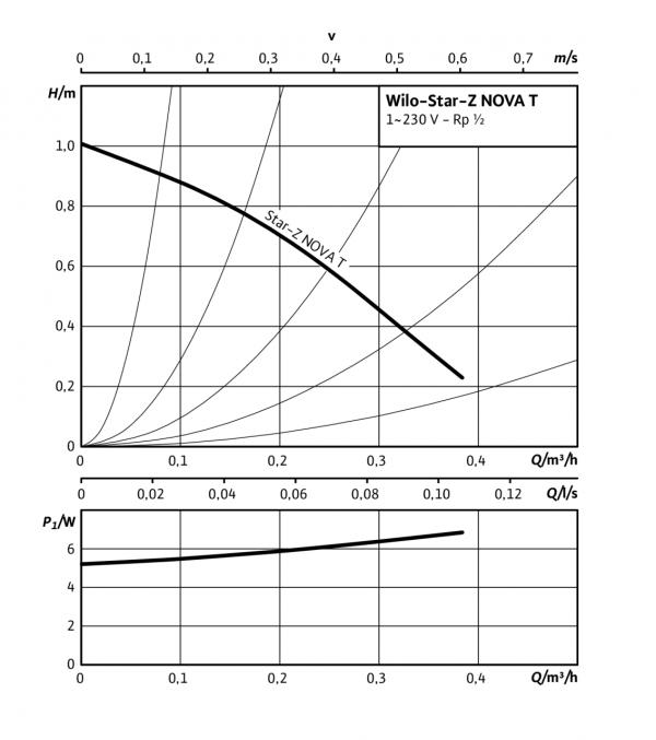 Циркулационна помпа Wilo STAR-Z Nova T  🟢 В наличност